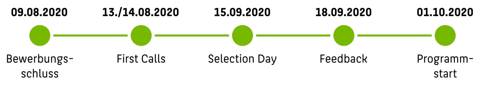 Timeline: 09.08.2020 Bewerbungsschluss, 13./14.08.2020 First Calls, 15.09.2020 Selection Day, 18.09.2020 Feedback, 01.10.2020 Programmstart