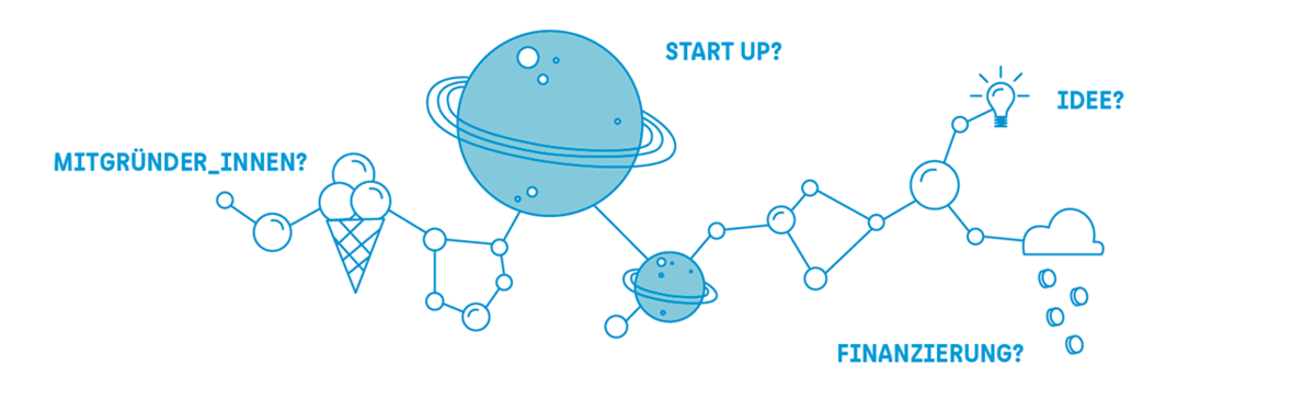 """Grafik: Eine Eiswaffel, 2 Planeten, eine Wolke die Münzen regnet und eine Glühlampe sind wie Moleküle miteinander verbunden. Nebenstehender Text:""""Mitgründer_innen? Start Up? Idee? Finanzierung?"""""""